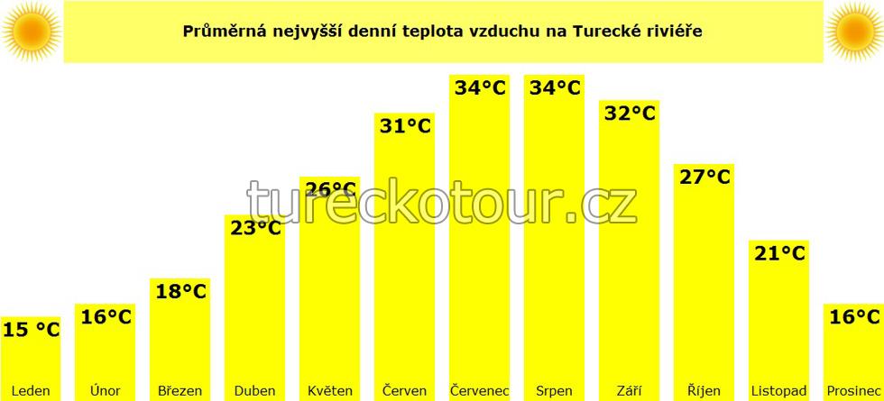 Teplota vzduchu na Turecké riviéře